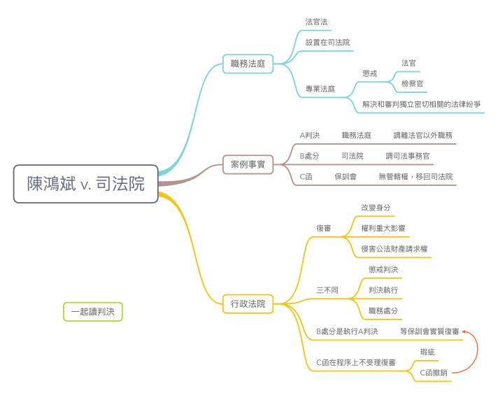 陳鴻斌 v. 司法院 2.png